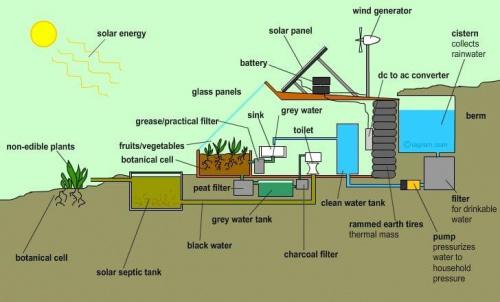 schemat poglądowy instalacji w eko budynku